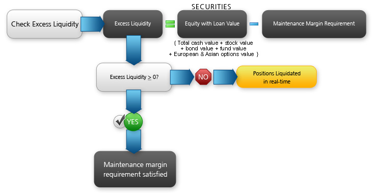 Securities Real-Time Maintenance Margin Calculation Infographic